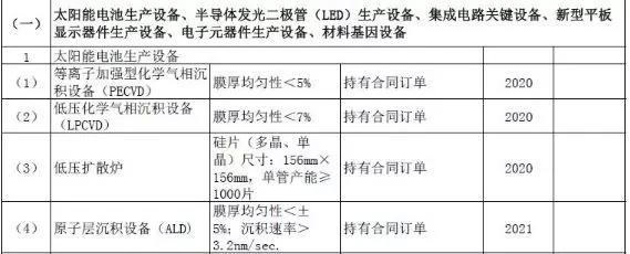 五部门联合发布部分光伏、光热设备入选重大装备进口免税目录