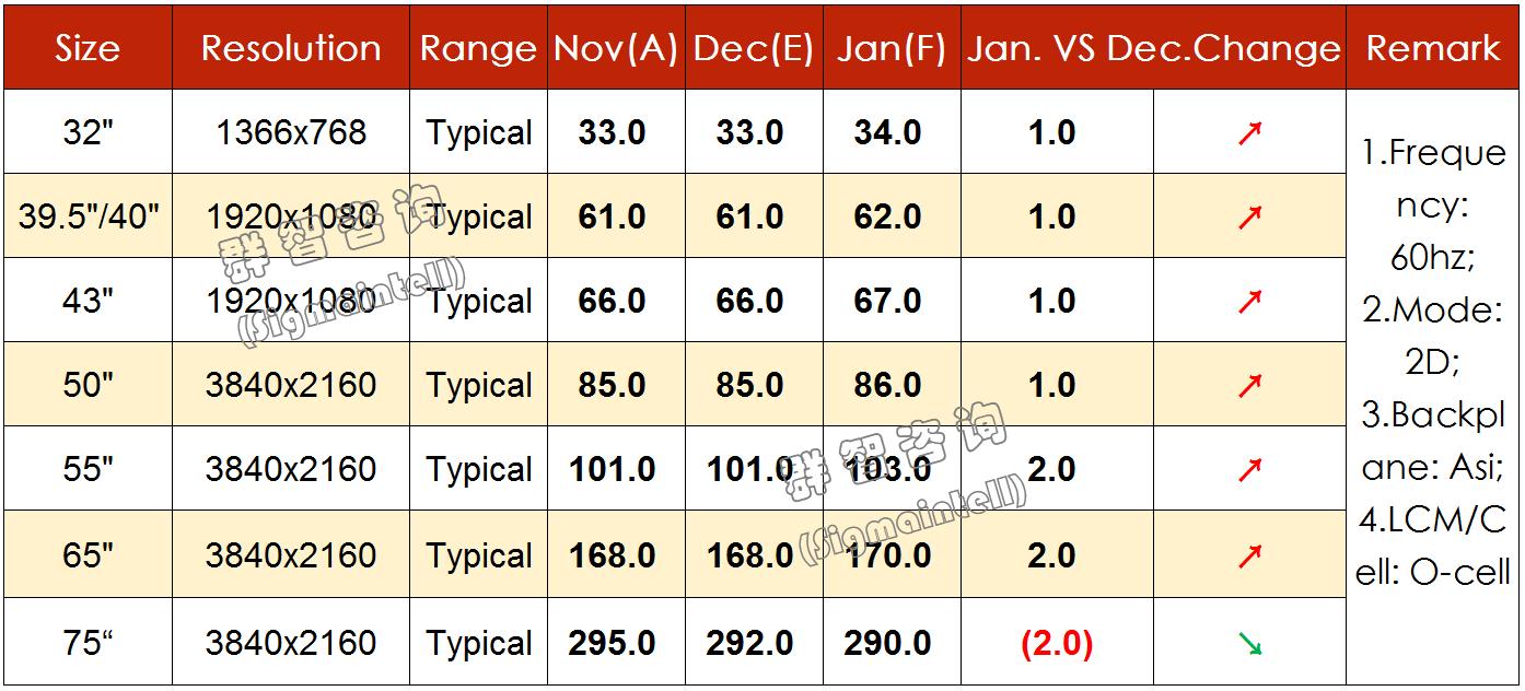 12月液晶电视面板价格全面回稳,明年1月有望迎来上涨
