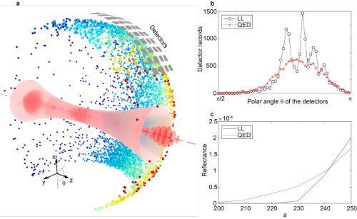 超强激光和高能电子束碰撞 助力量子辐射反作用理论新进展