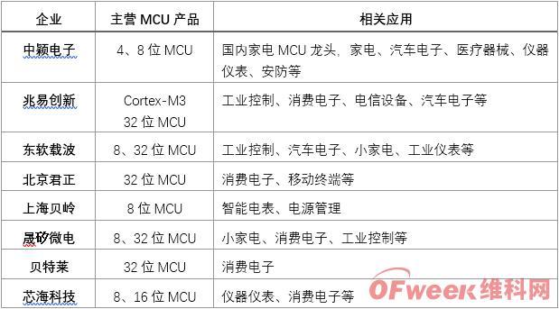 2019年中国MCU芯片市场分析