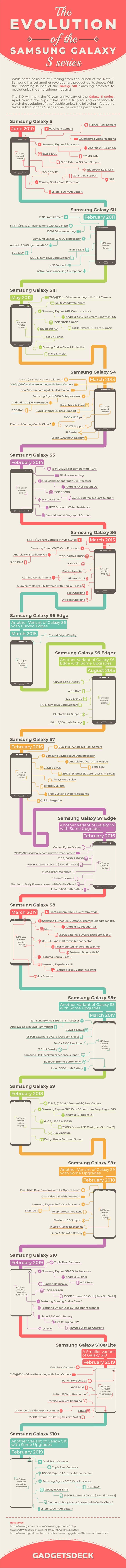 三星S10即将发布,一起来回顾Galaxy S系列机型发展历程
