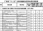 广东十二五以来未建成光伏项目信息