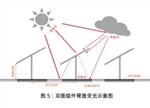 一探隆基Hi-MO 3雙面半片組件特點與性能優勢(附PDF)