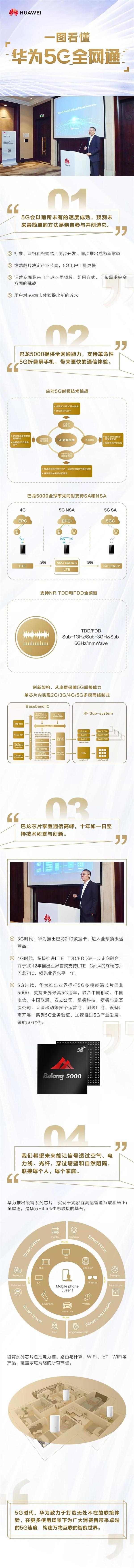 一图看懂华为5G全网通:巴龙+凌霄双剑合璧