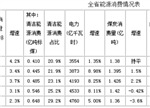 干货!浙江2019能源保障形势及重点工作