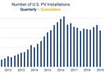 2021年美国光伏系统安装量将达300万套