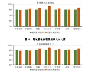 芮城光伏发电应用领跑基地运行监测月报 (3月)