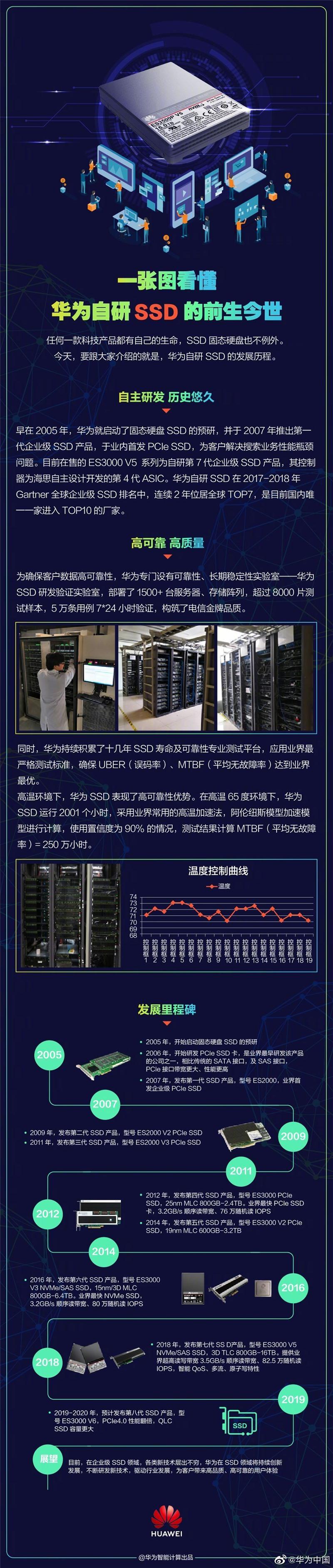一图看懂华为自研SSD的前生今世