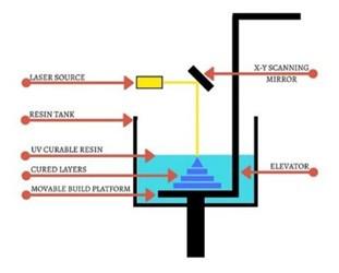 SLA工業級3D打印機的技術功能有哪些