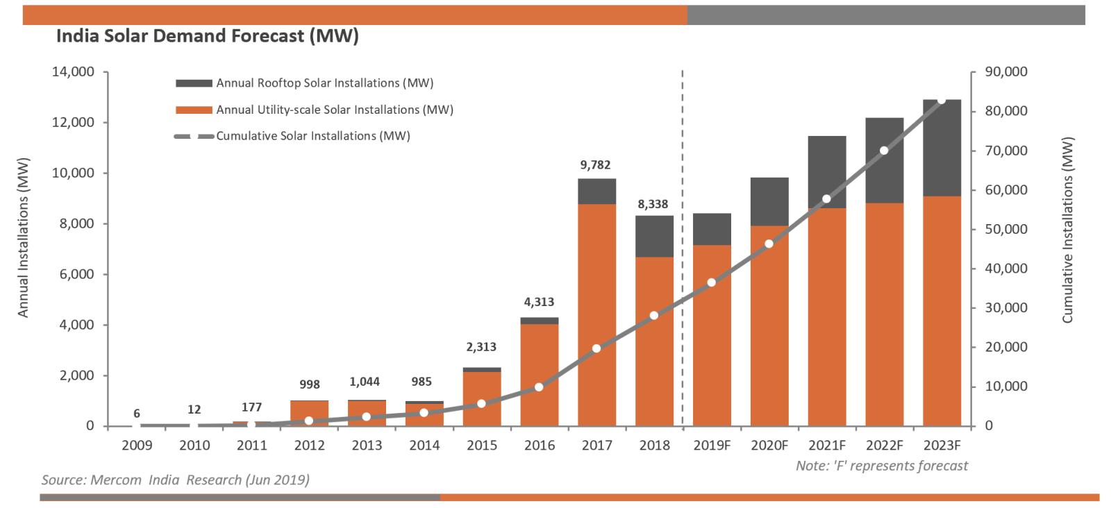 2019年印度第二季度太陽能裝置下降,項目進入調試階段