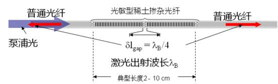 单频光纤激光器:具有长相干、窄线宽优势 在诸多特殊领域发挥重要作用