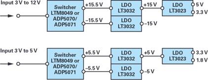 双极性电源解决方案-用于精密测试和测量系统