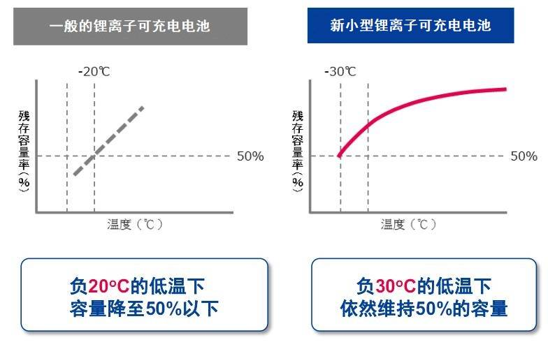 高功率&高能量密度 尼吉康小型锂离子可充电电池上市
