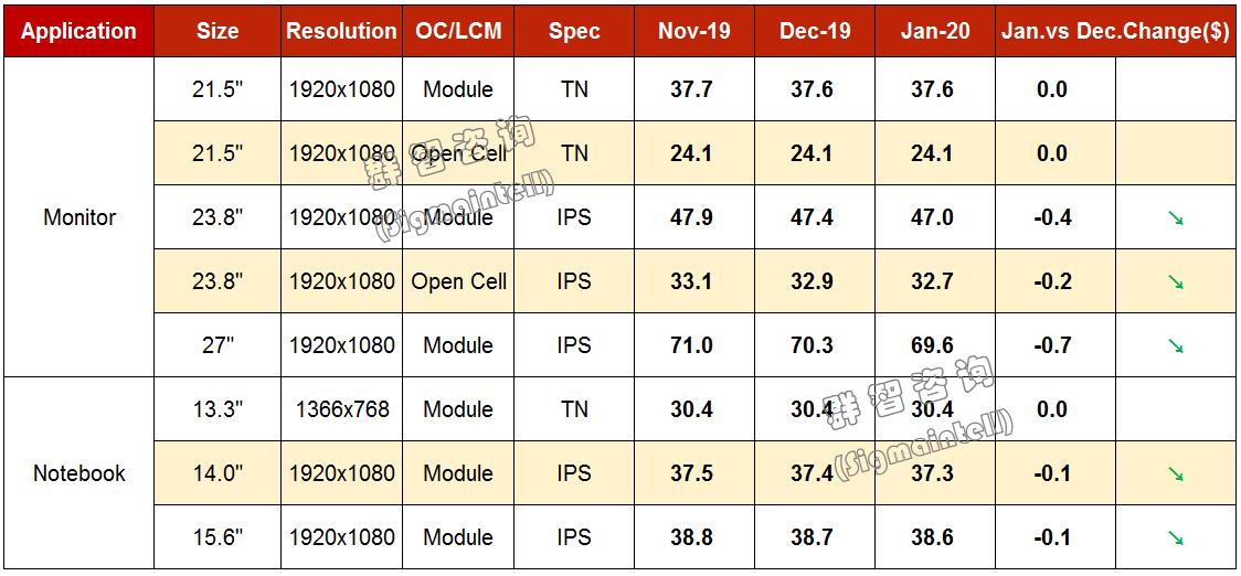群智研究|2019年12月Monitor&Notebook面板价格风向标