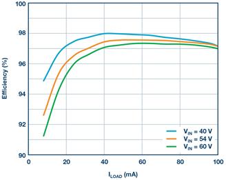 混合式转换器简化数据中心和电信系统的 48 V/54 V 降压转换