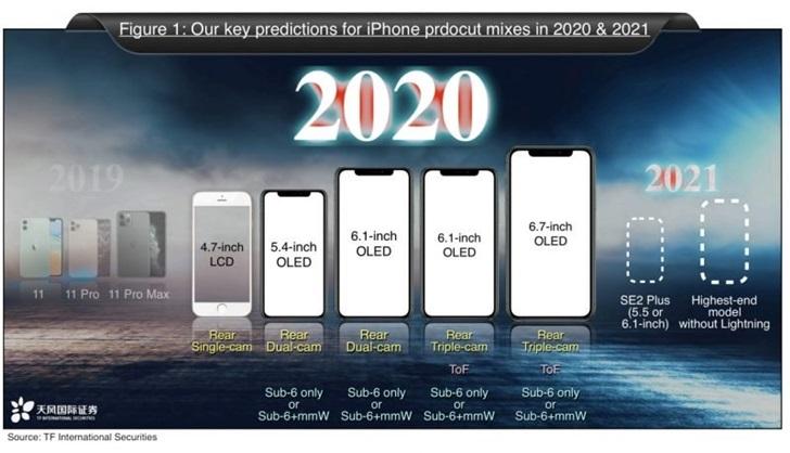 爆料:一图看懂iPhone 12/Pro/SE2屏幕尺寸,iPhone SE2 Plus来了