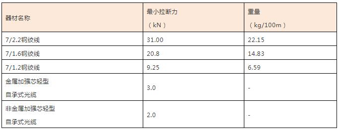 宽带接入工程设计中有哪些能降低工程造价的方法(3)