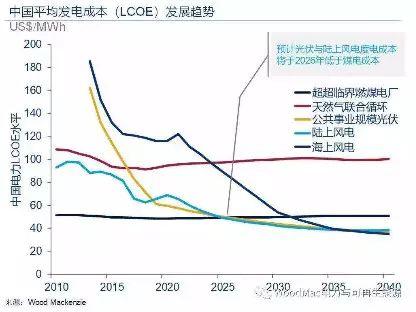 重磅!2021年后海上风电中央财政补贴将全部取消
