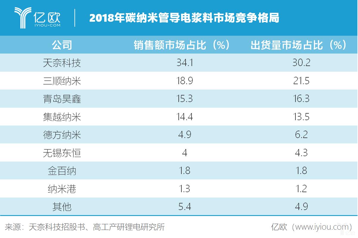 中国碳纳米管龙头,天奈科技能否成为全球新型导电剂的潮流引导者?