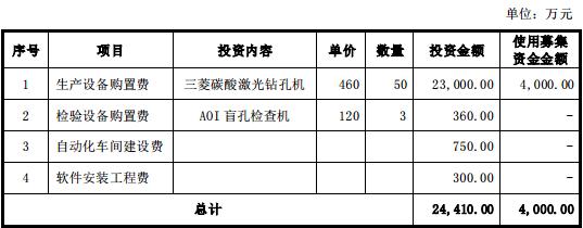 5G商用为PCB带来巨大增量 光韵达加大PCB激光钻孔无人工厂项目投资