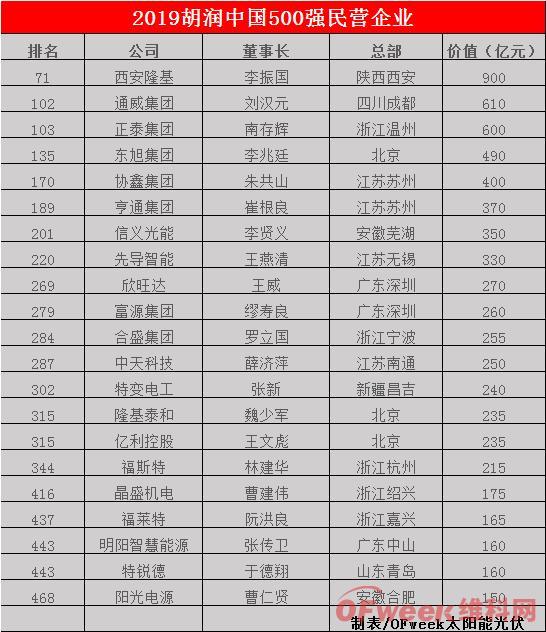 胡润500强民企榜单出炉 隆基、通威等21家光伏企业上榜