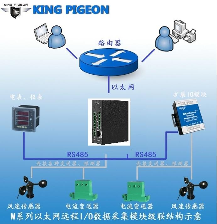 金鸽科技发布高速脉冲计数以太网远程IO采集模块M120T