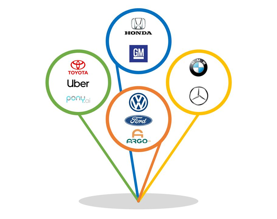 商用、结盟、分拆,自动驾驶的2019与2020,核心可能是资本!
