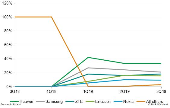 联通,华为? 2019年5G商用元年的东风从何处借?