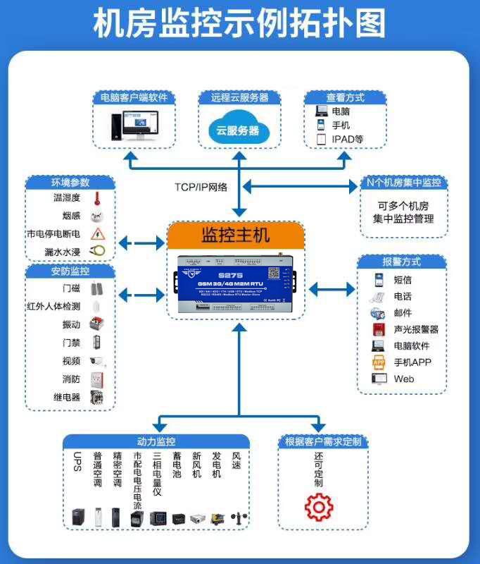 金鸽科技4G RTU无线物联网终端广泛应用于工业物联网中