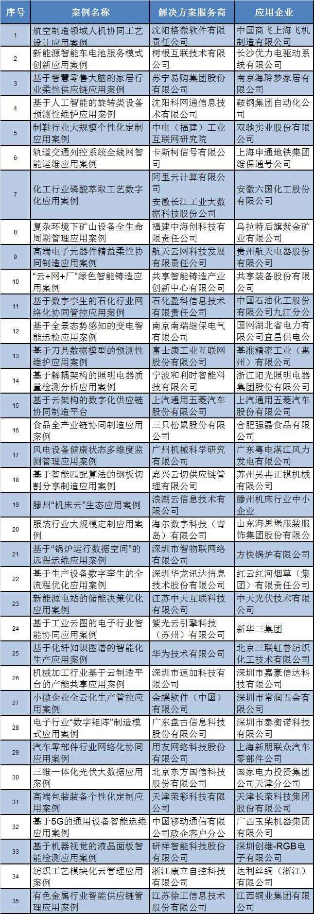 工信部公布35家工业互联网平台创新应用案例名单