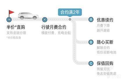 """威马扔出""""王炸"""":EX6 Plus400五折卖,六折收"""
