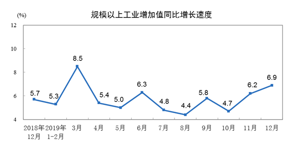 2019年12月份规模以上工业增加值增长6.9%