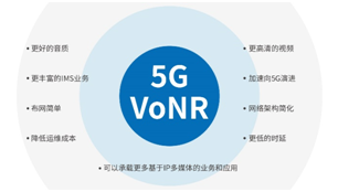 5G芯片厂家扎堆调VoNR这事有这么重要嘛?