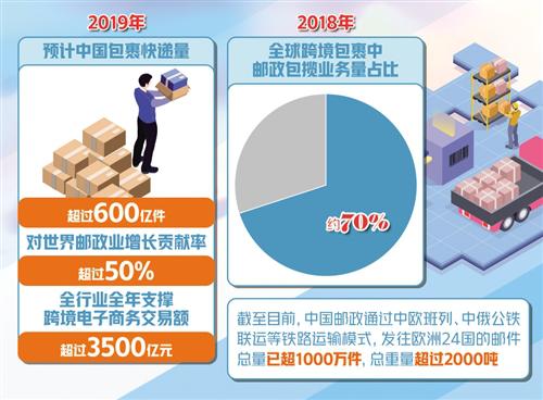 中国快递业务量连续6年世界第一 旷视赋能仓储物流高效运行