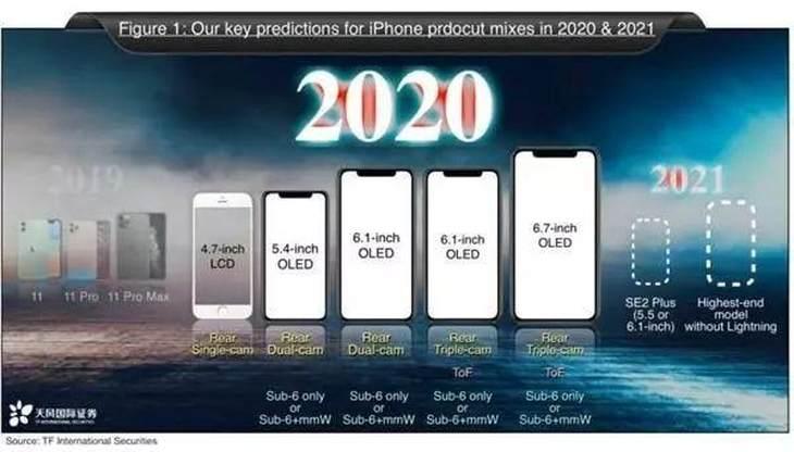 2020年要发布5款新iPhone?iPhone SE2或许真的要来了