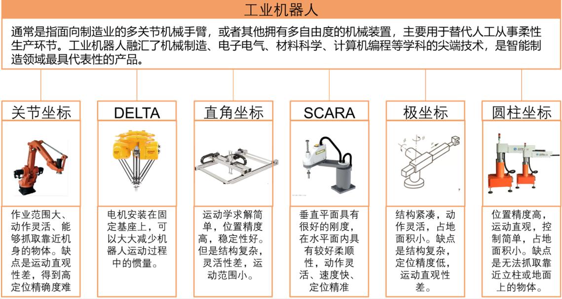 工业机器人的概念及其产业链分析