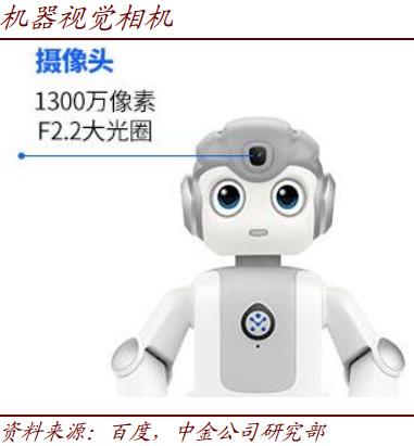 AI/5G如何赋能机器人
