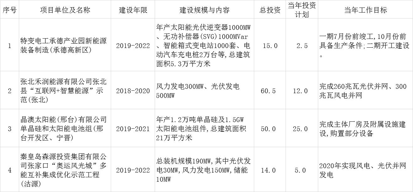 河北省2020年省重点项目计划发布 涉及多个光伏项目