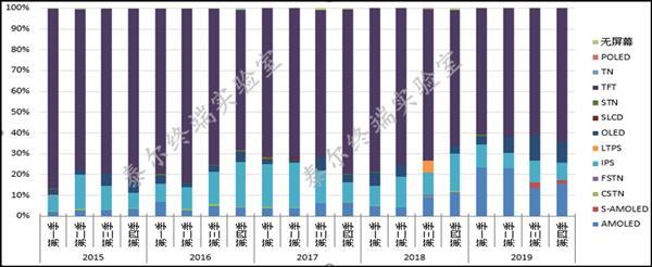 报告:TFT-LCD仍是我国手机首选屏幕 占比高达64.3%