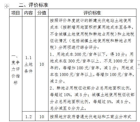 国家能源局发布光伏发电市场环境监测评价方法及标准(2019年修订版)