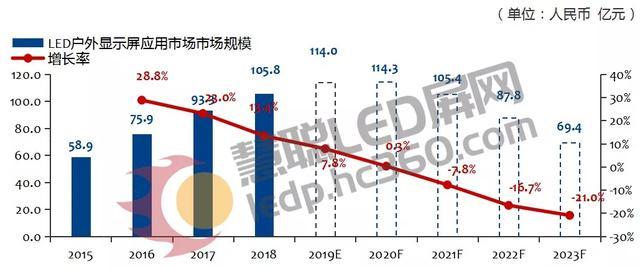 2015-2018年LED户外广告屏应用市场规模及2019-2023年预测