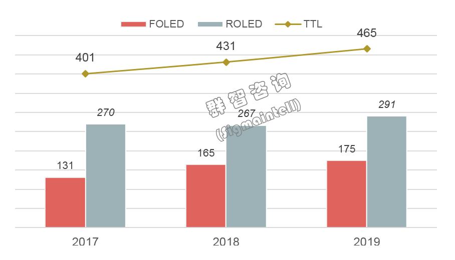 群智研究|2019年全球AMOLED智能手机面板市场总结
