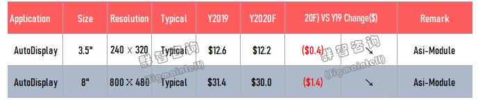 群智研究:2019-2020年车载显示价格风向标