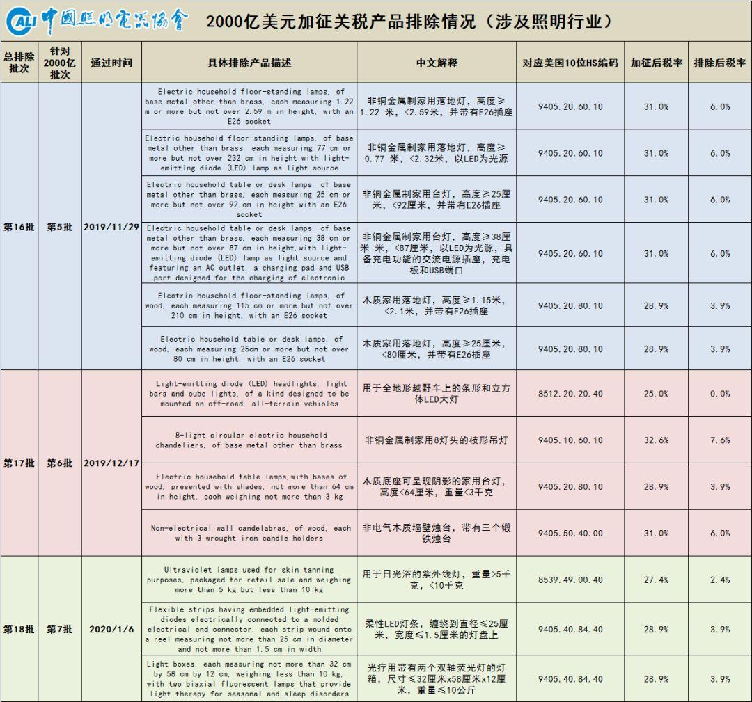 温其东:美对华 相关照明产品加征关税排除情况