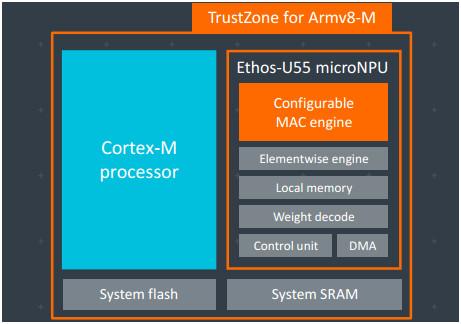 Arm全新AI 技术为物联网终端设备带来空前智能