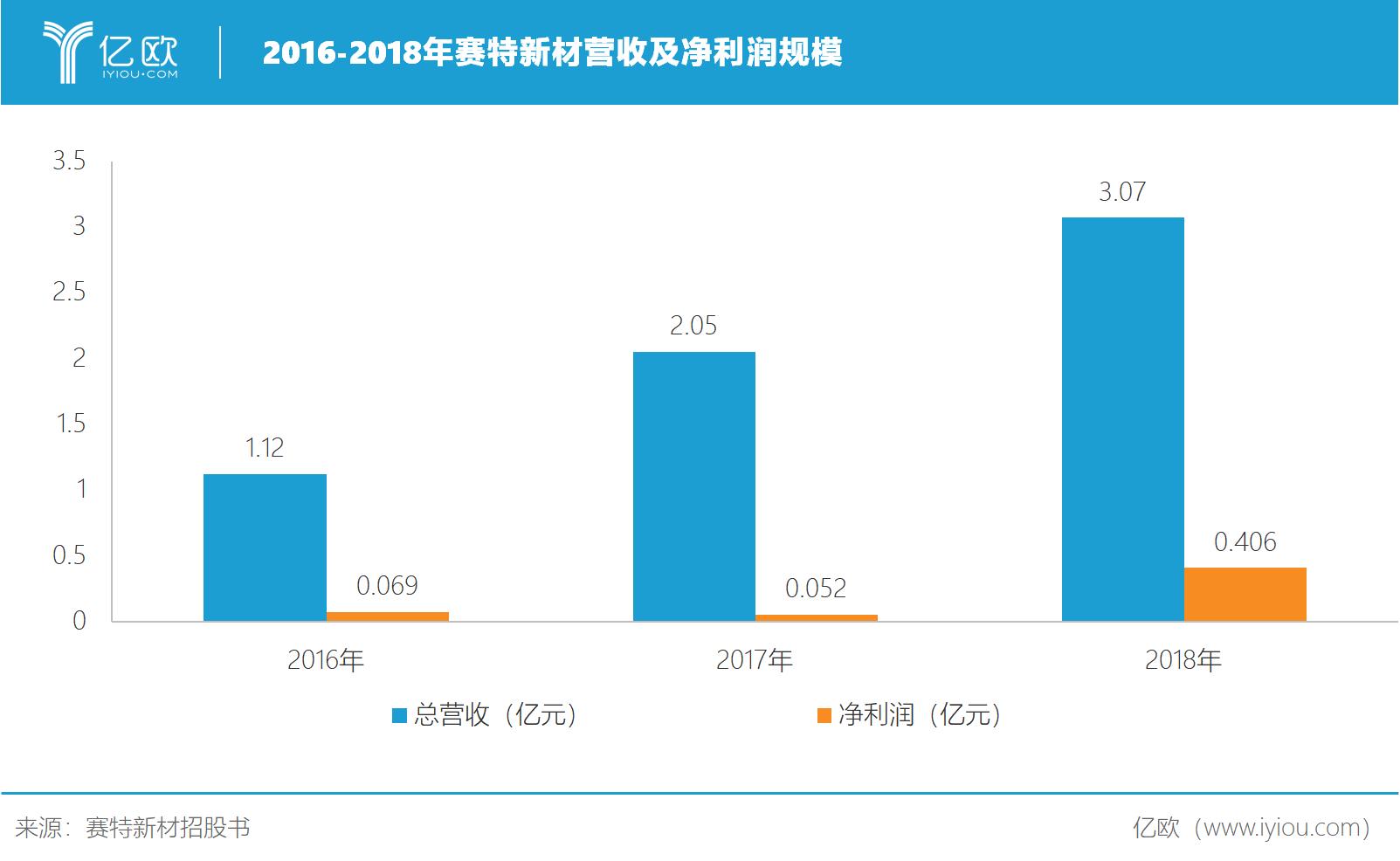 赛特新材产能冲刺:环保替代稳赢 掘金全球市场强劲增长