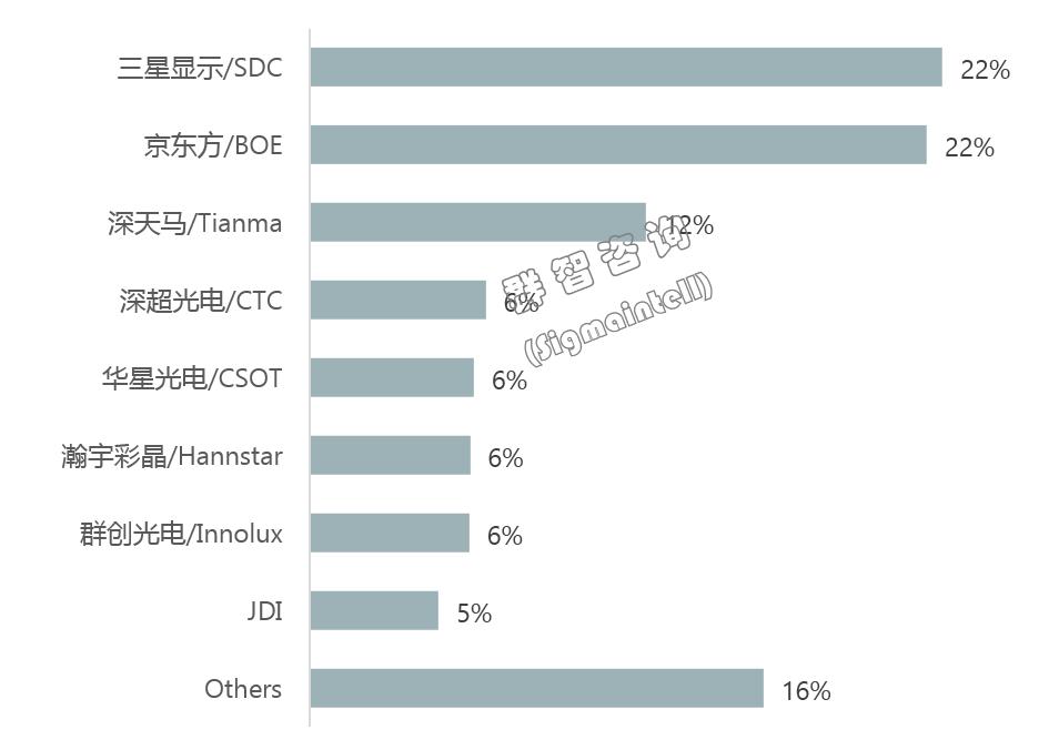2019年全球智能手机面板市场总结:强者愈强