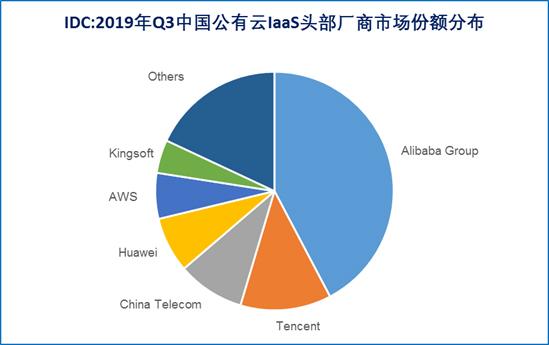 IDC 2019Q3中国公有云报告:金山云位居互联网前三