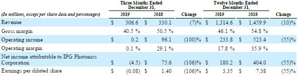 IPG 2019财报出炉:营收13亿美元 净利润下降55%