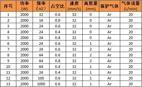 激光焊接3系铝合金的工艺分析(含参数优化表)